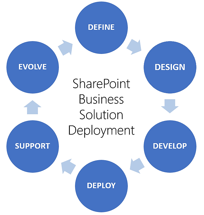 sharepoint business solution deployment