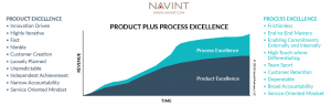 Product Plus Process Excellence