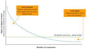 Best Practices for Pricing Strategies