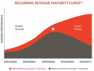 Recurring Revenue Maturity Curve